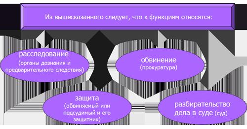 основные уголовно процессуальные функции